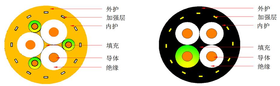 MNCF643低压卷盘电缆(重型)
